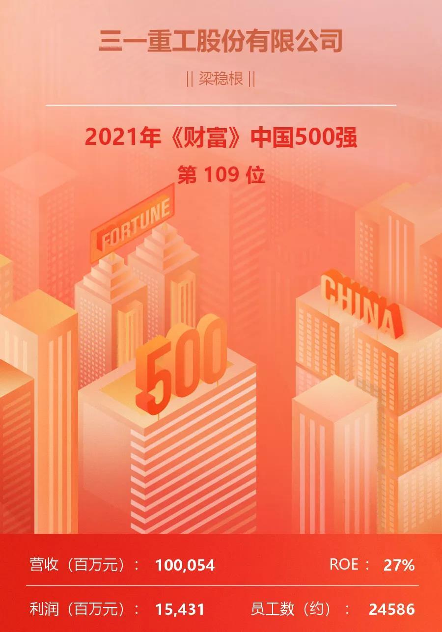 《财富》中国500强:三一排名再升24位