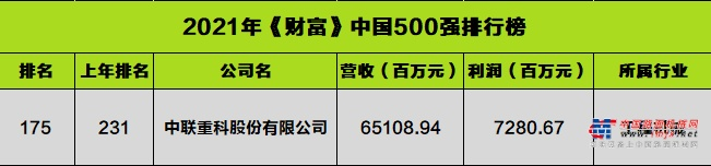 大幅跃升56名 ,《财富》中国500强见证中联重科高质量发展