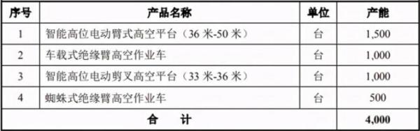 浙江鼎力发布定增预案 拟发行募资不超15.0 亿元