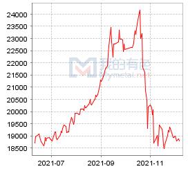 佛山市场电解铝价格走势图