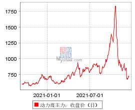 动力煤主力:收盘价(日)