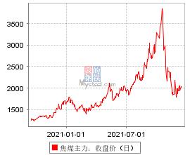 焦煤主力:收盘价(日)