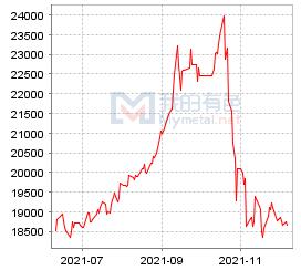 巩义市场电解铝价格走势图
