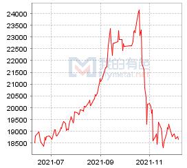 上海市场电解铝价格走势图