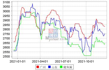 玉米現貨市場價格
