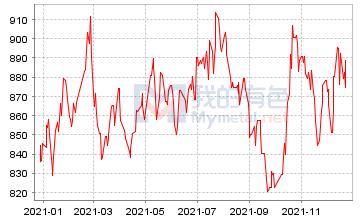 铅相对价格指数走势图