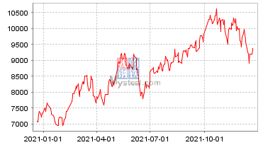棕櫚油現貨價格走勢圖