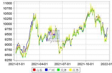 豆油現貨市場價格