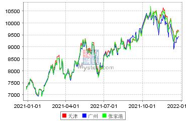 棕櫚油現貨市場價格
