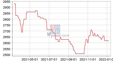 玉米现货价格走势图