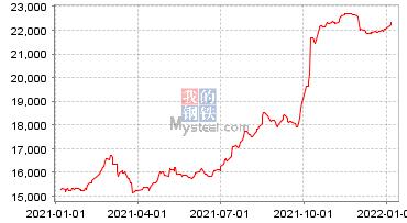 豆粕现货价格走势图