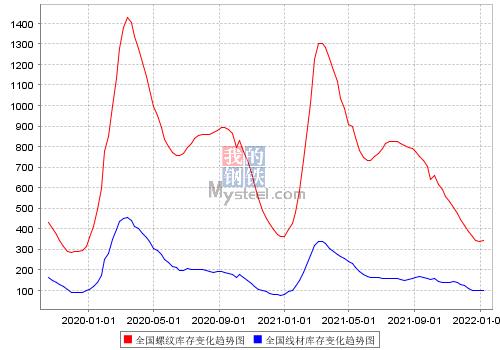全国螺纹库存变化趋势图,全国线材库存变化趋势图