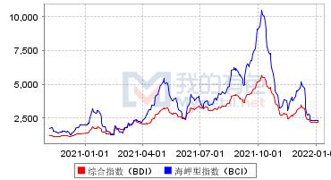 国际运价指数