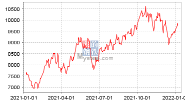 棕榈油现货价格走势图