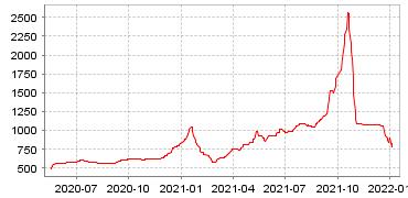 动力煤综合指数