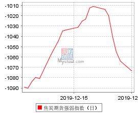 焦炭期货强弱指数(日)