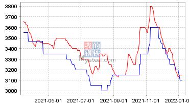 玉米現貨價格走勢圖
