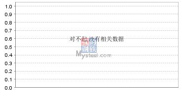 豆粕凤凰官网提供走势图