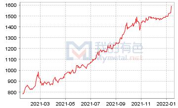 锡相对价格指数走势图