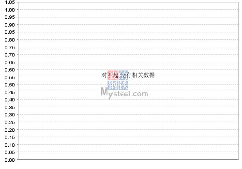 Mysteel全国粗钢产量预估值(新口径)(旬)