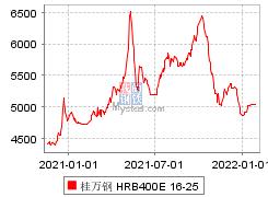桂万钢 HRB400E 16-25